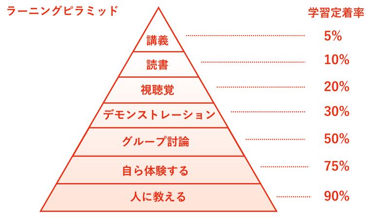 ラーニングピラミッド 説明図
