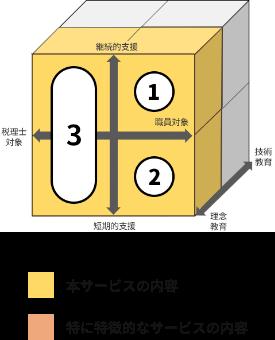サービス内容 説明図